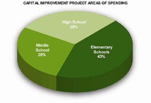 Spending by School